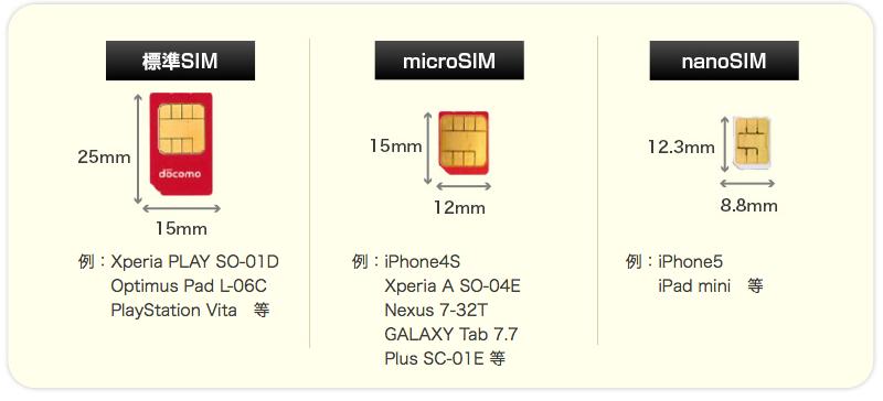 simの大きさ
