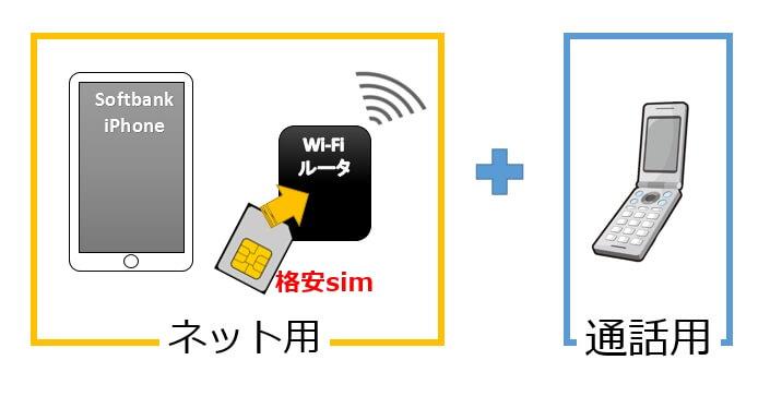 ソフトバンク(softbank)のiPhoneはsimフリーのルータでネット用として使い、ガラケーを通話用として持つ