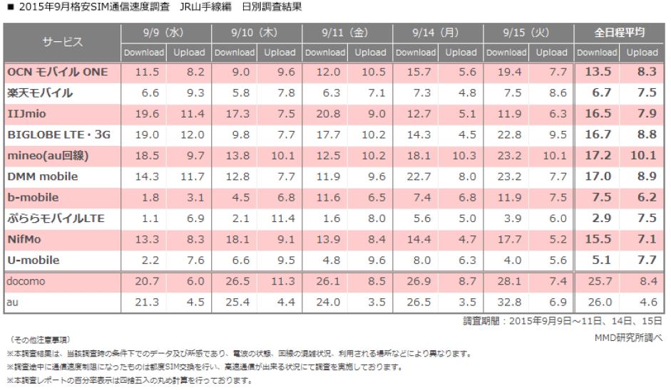 格安SIM山手線の主要駅における速度調査結果