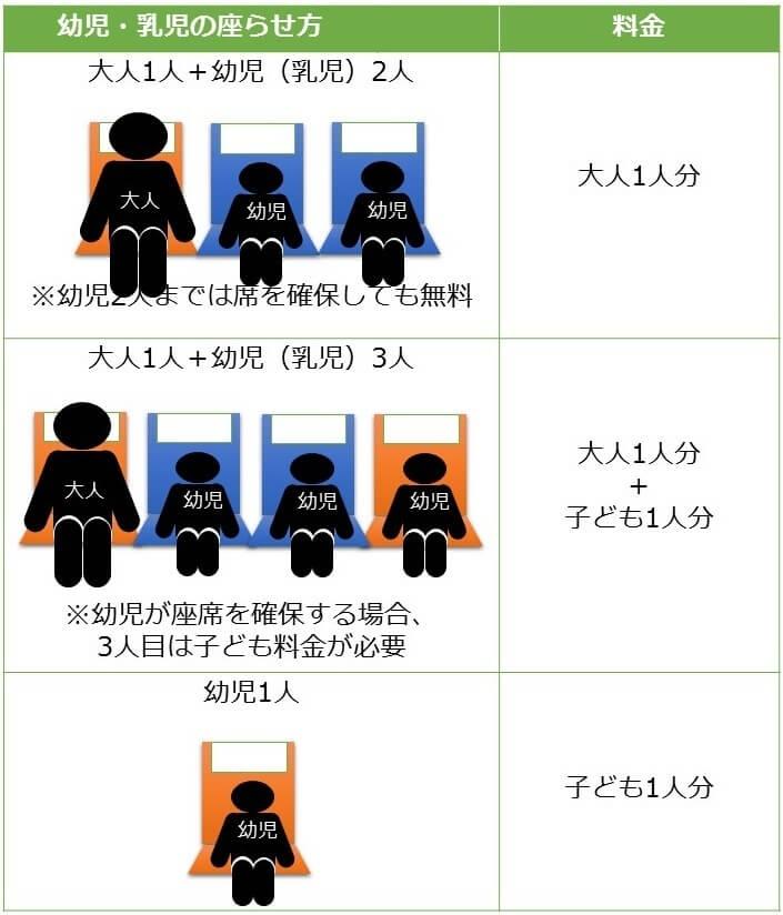 新幹線自由席の子どもの乗せ方毎の料金パターン