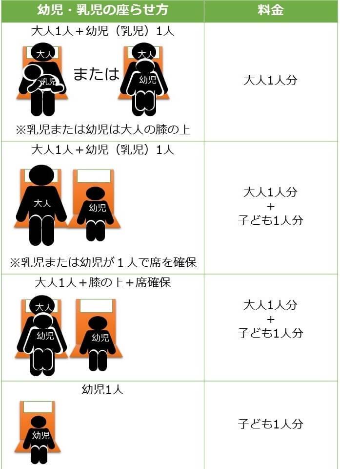 新幹線指定席の子どもの乗せ方毎の料金パターン
