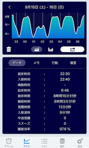 sleepmeisterで睡眠効率を計測した結果