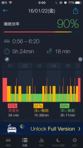 Sleep Betterの2日目の結果