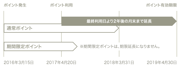 JREポイントの有効期限はポイント利用日/貯めた日から2年後の月末まで