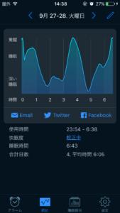 sleepcycleの睡眠結果のグラフ表示