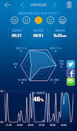 熟睡アラームの睡眠計測結果
