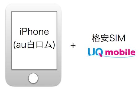 auのiPhone(白ロム)とuqmobile