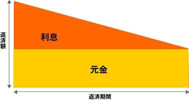 元金均等返済の返済額と返済期間の関係を示した図