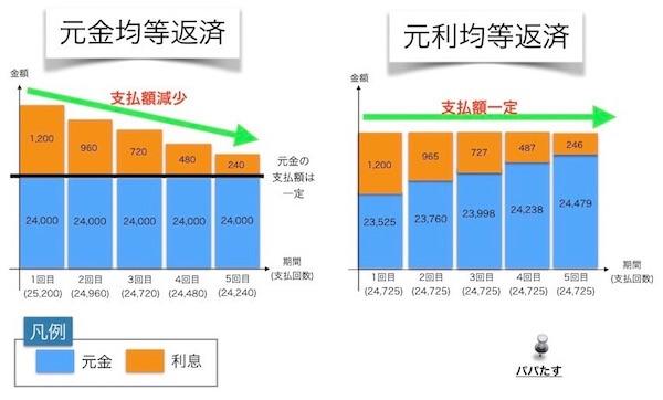 元利均等返済と元金均等返済の違いを説明した図