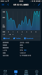 スリープサイクルの睡眠計測結果