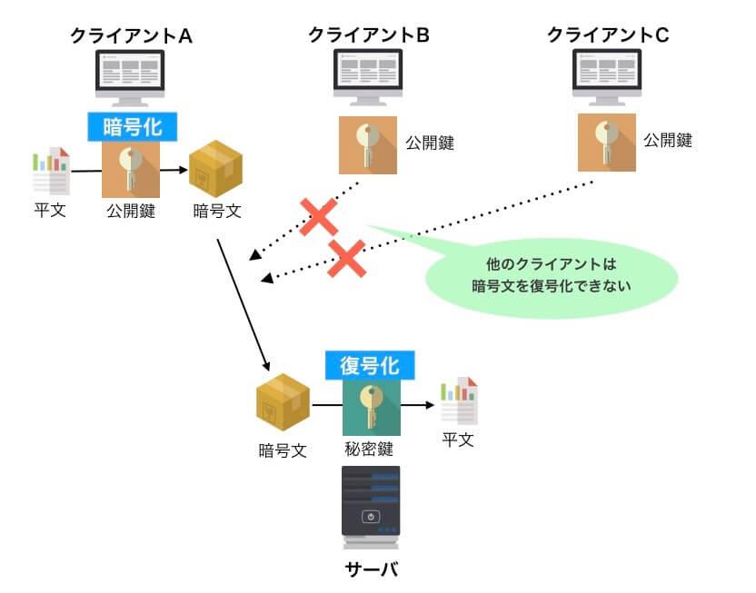 公開鍵暗号方式の流れ