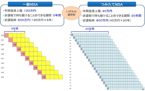 つみたてNISAと一般NISAの違い