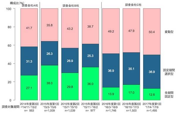 住宅ローン利用者が変動金利と固定金利を選ぶ割合