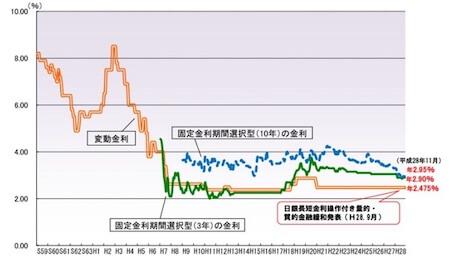 変動金利は2009年から金利が変わっていないグラフ