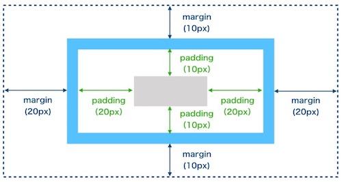 marginとpaddingで幅の指定方法を上下と左右で分ける方法