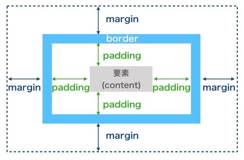 marginとpaddingの違い