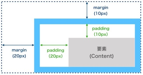 margin-top,leftとpadding-top,leftの指定例