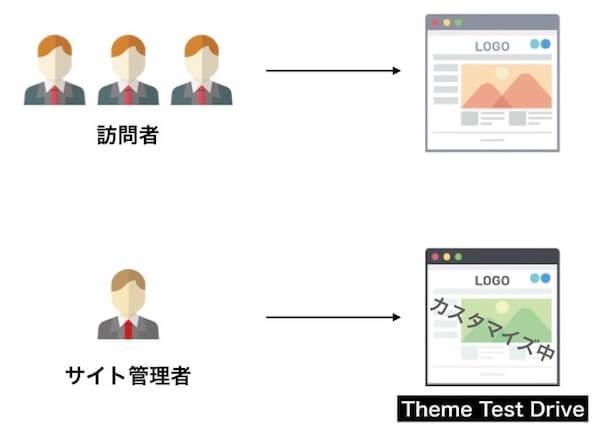 Theme Test Driveの説明図