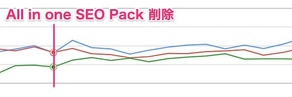 all in one seo packを削除した後の検索順位の状況
